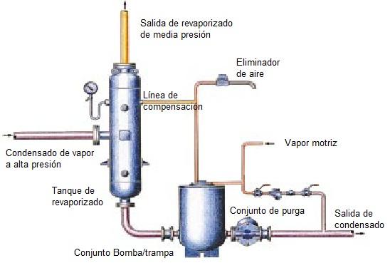 revaporizado Sistemas de vapor y condensado ( ultima parte)