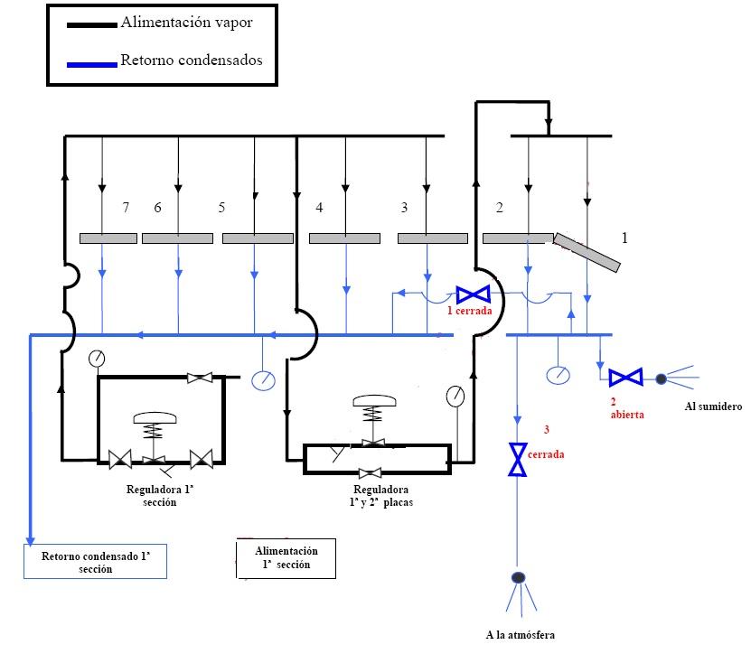 Sistema de control de temperatura con vapor primeras planchas calientes